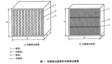 空气过滤器结构图图片